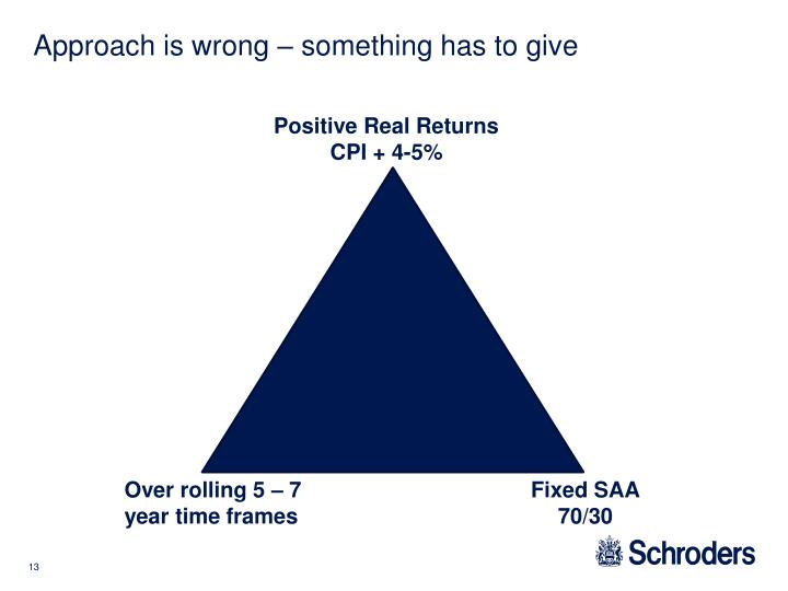 Approach is wrong – something has to give