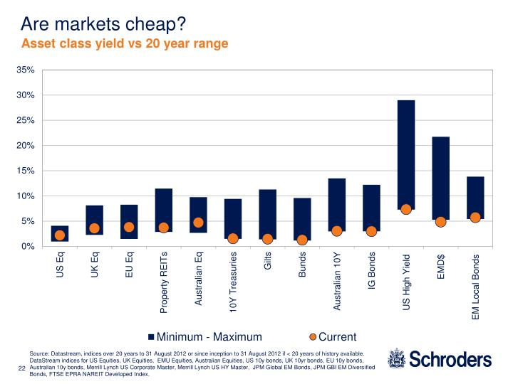 Are markets cheap?