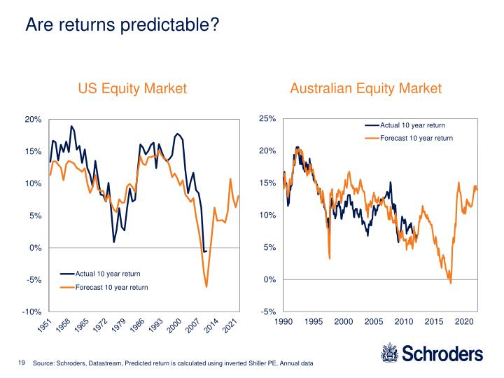 Are returns predictable?