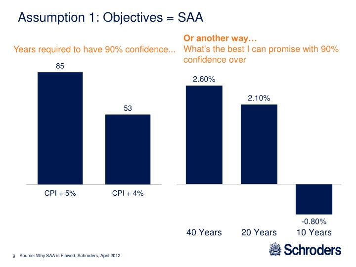 Assumption 1: Objectives = SAA