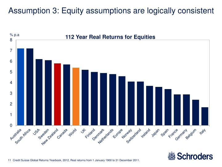 Assumption 3: Equity assumptions are logically consistent