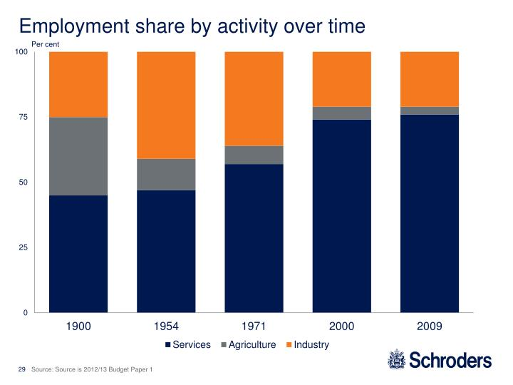 Employment share by activity over time