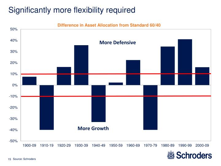 Significantly more flexibility required