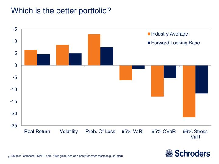 Which is the better portfolio?