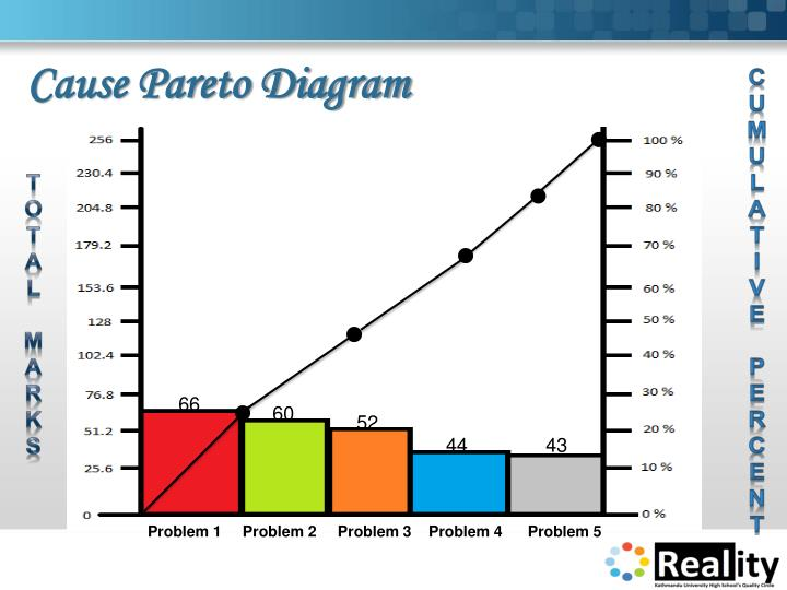 Cause Pareto Diagram