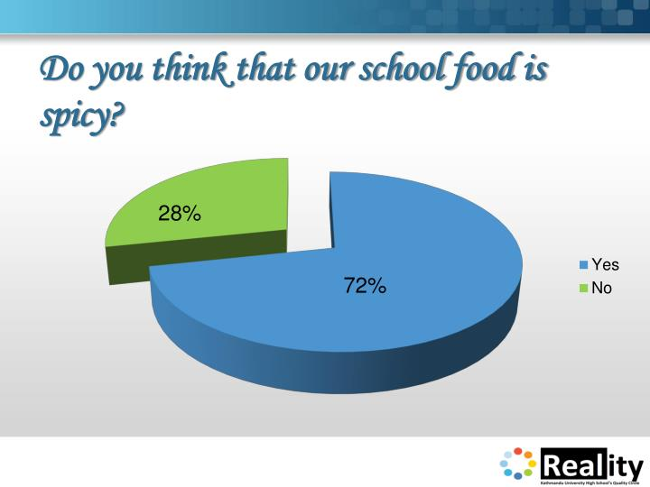 Do you think that our school food is spicy?