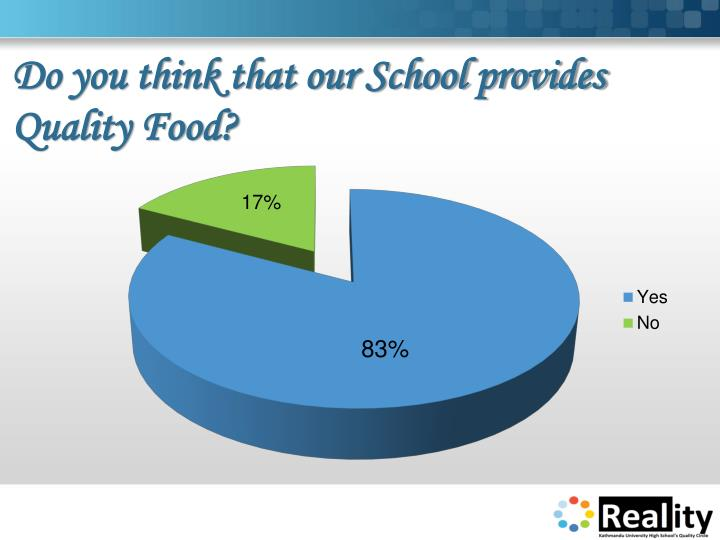Do you think that our School provides Quality Food?