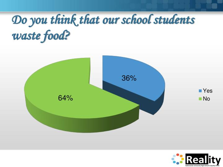 Do you think that our school students waste food?