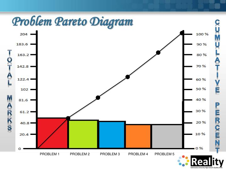 Problem Pareto Diagram
