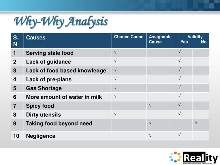 Why-Why Analysis