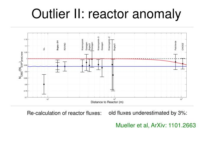 Outlier II: reactor anomaly