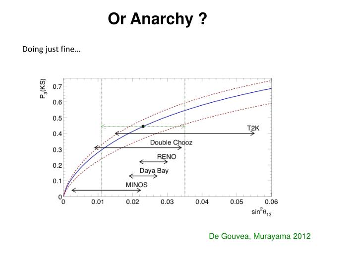 Or Anarchy ?