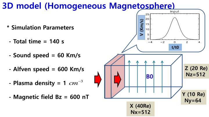 3D model (Homogeneous Magnetosphere)