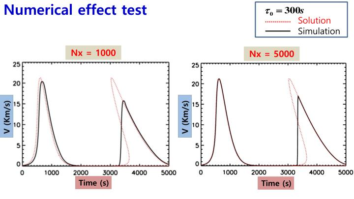 Numerical effect test