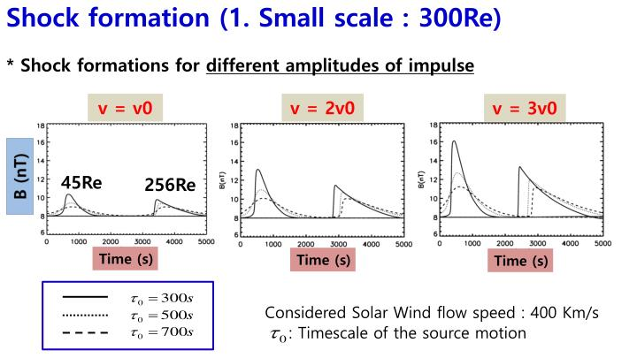 Shock formation (1. Small scale : 300Re)