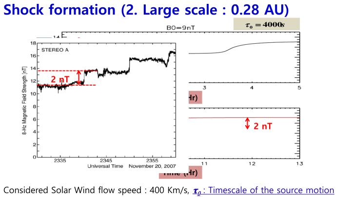 Shock formation (2. Large scale : 0.28 AU)