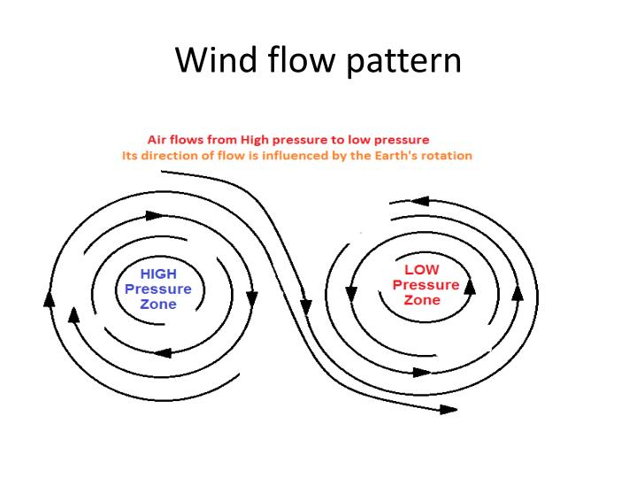 Wind flow pattern