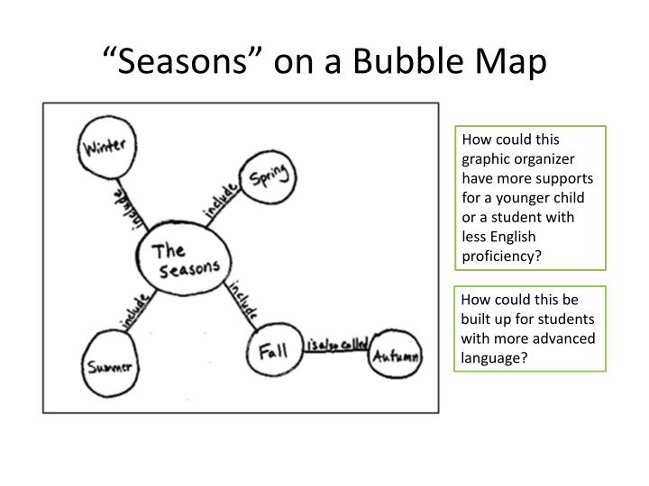 """Seasons"" on a Bubble"