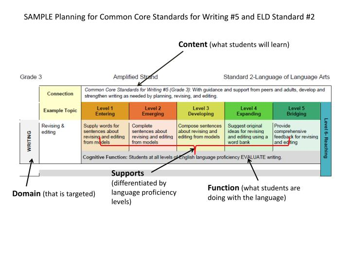 SAMPLE Planning for Common Core Standards for Writing #5 and ELD Standard #2