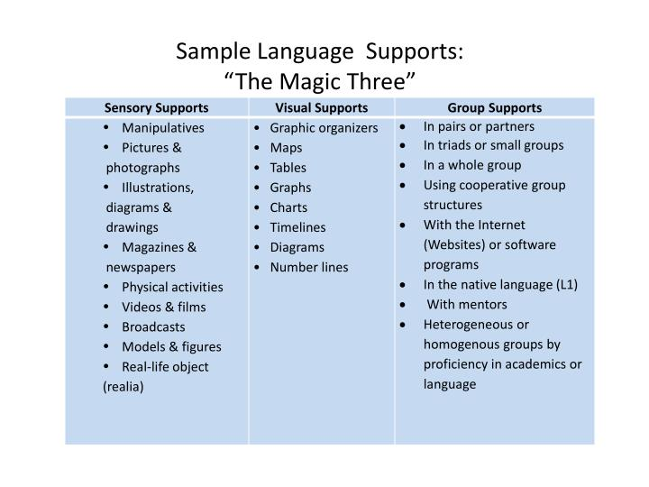 Sample Language  Supports: