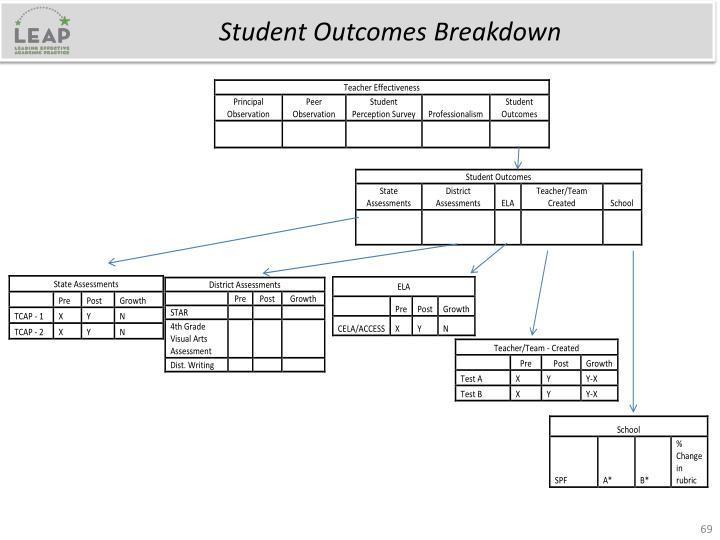 Student Outcomes Breakdown