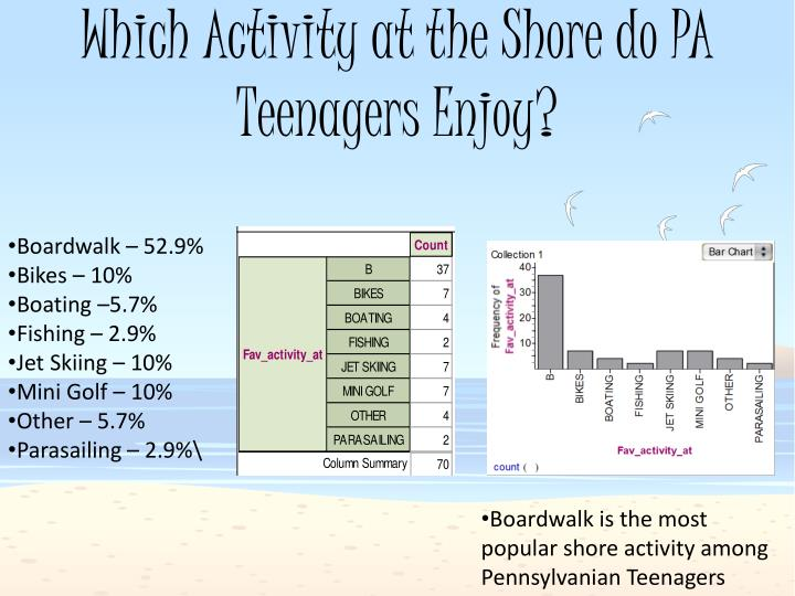 Which Activity at the Shore do PA Teenagers Enjoy?