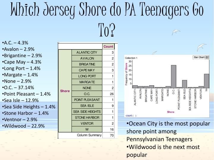 Which Jersey Shore do PA Teenagers Go To?
