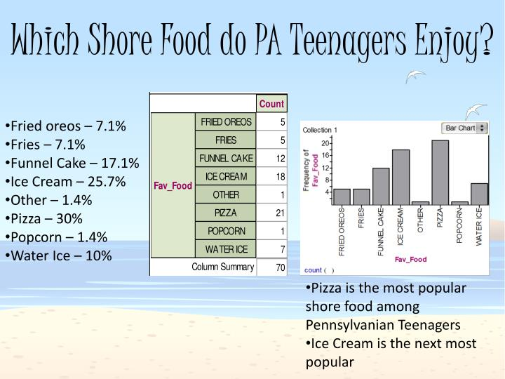 Which Shore Food do PA Teenagers Enjoy?