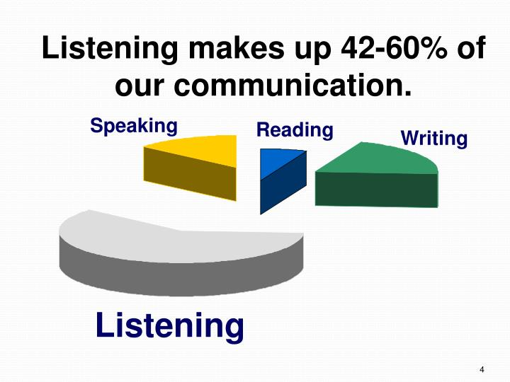 Listening makes up 42-60% of our communication.