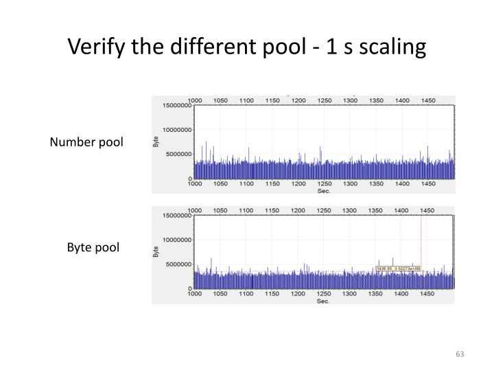 Verify the different pool - 1 s scaling