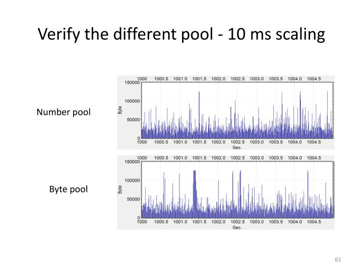 Verify the different pool - 10