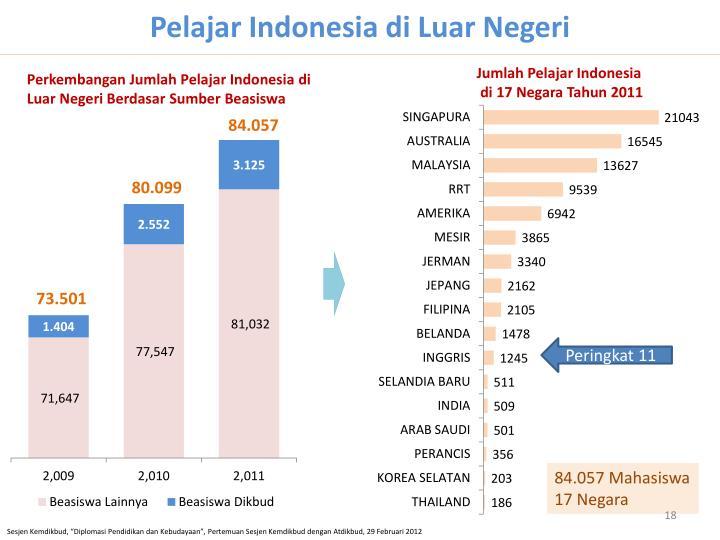 Pelajar Indonesia di Luar Negeri