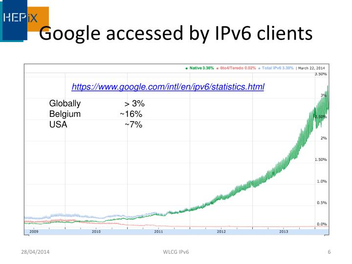 Google accessed by IPv6 clients