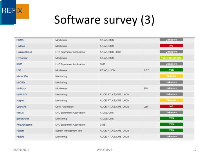 Software survey (3)