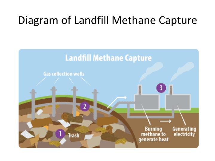 Diagram of Landfill Methane Capture