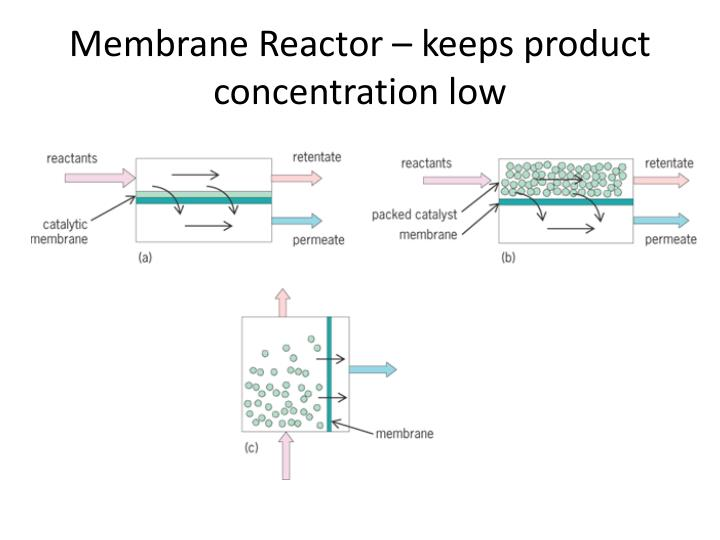 Membrane Reactor – keeps product concentration low