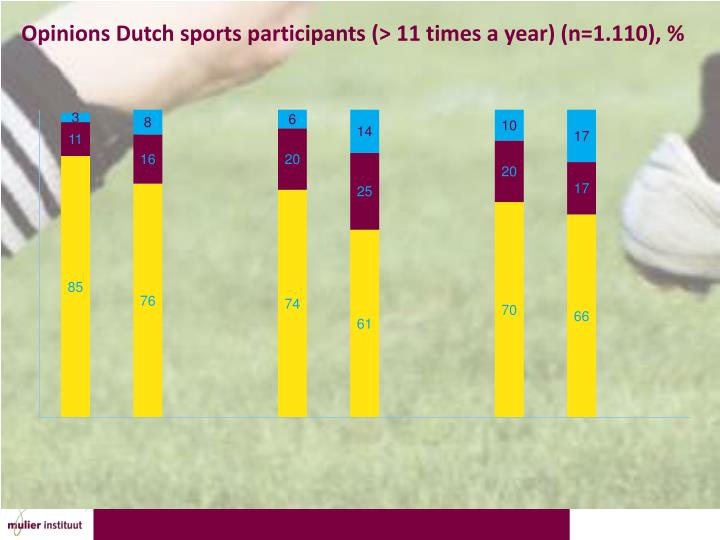 Opinions Dutch sports participants
