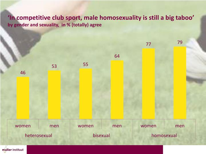 'In competitive club sport, male homosexuality is still a big taboo