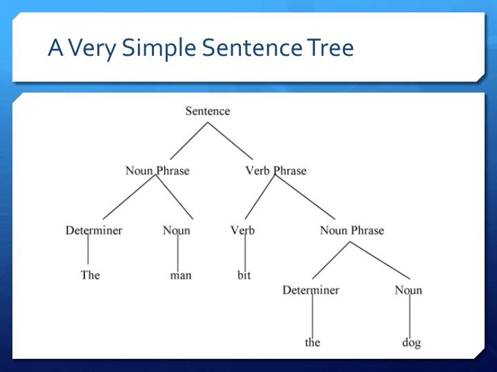 A Very Simple Sentence Tree
