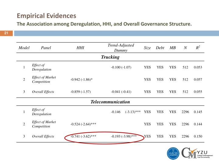 Empirical Evidences