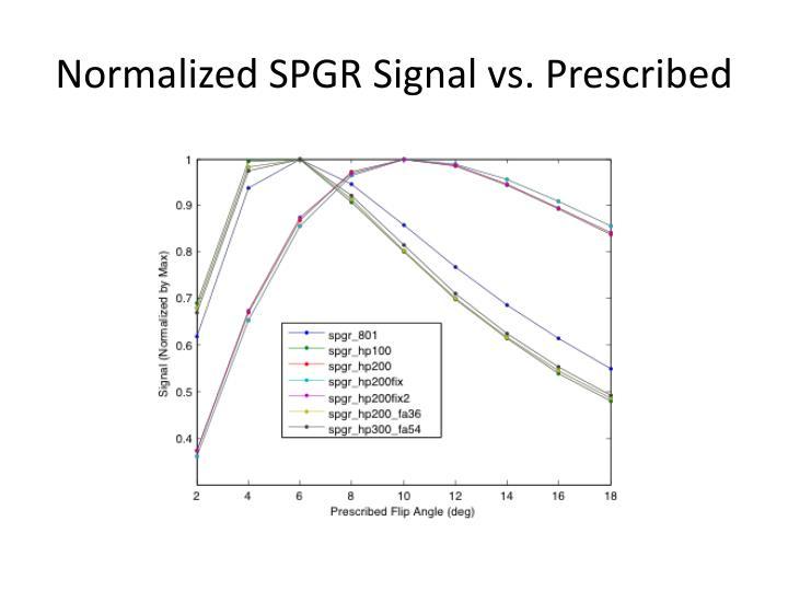 Normalized SPGR Signal vs. Prescribed
