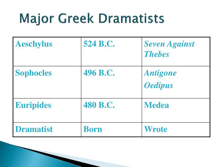 Major Greek Dramatists