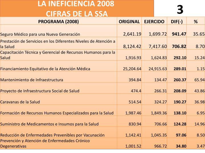 LA INEFICIENCIA 2008