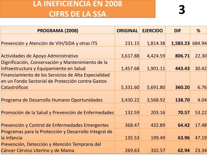 LA INEFICIENCIA EN 2008