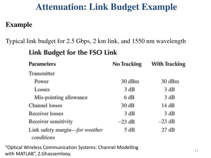 Attenuation: Link Budget Example