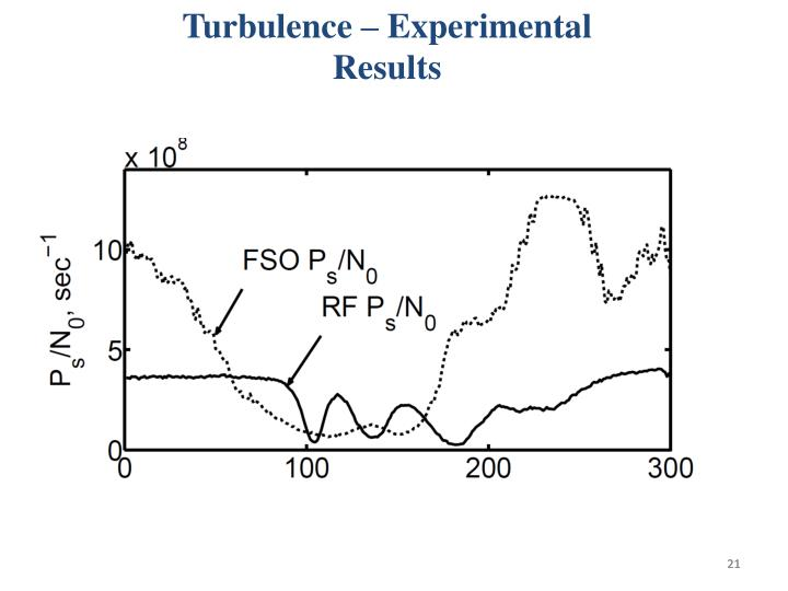 Turbulence – Experimental Results