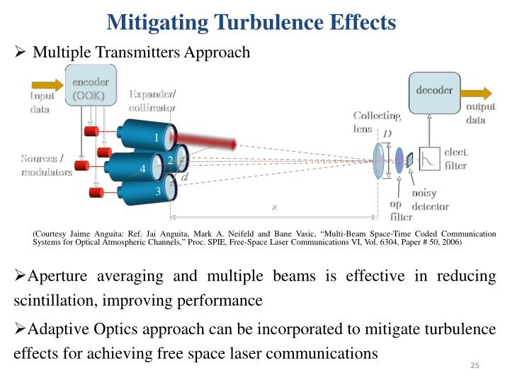 Mitigating Turbulence Effects