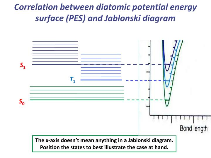 Correlation between diatomic potential energy surface (PES) and Jablonski diagram