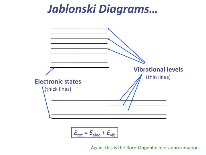 Jablonski Diagrams…