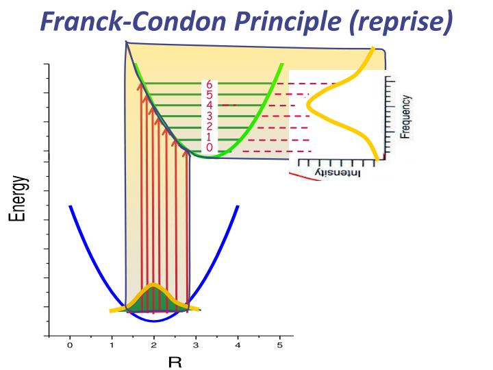 Franck-Condon Principle (reprise)